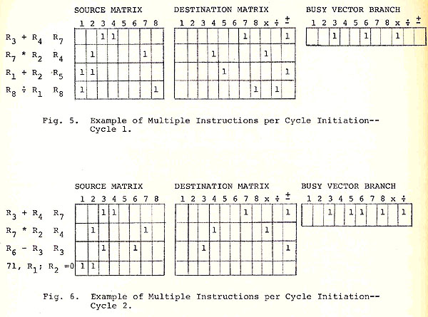 Dynamic Instruction Scheduling Ibm Acs